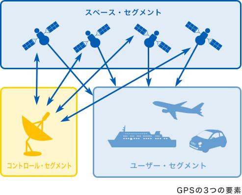 GPS3つの要素