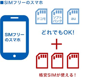 SIMカードについて02