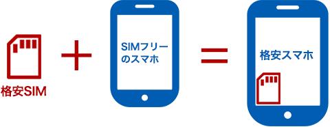 SIMカードについて04