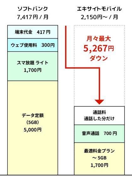 hikaku-softbank