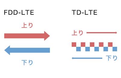 FDD-LTEとTD-LTEの説明02