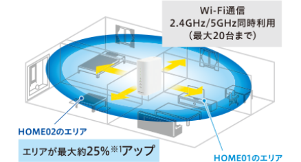wimax,電波,home02,最新機種,おすすめ,ホームルーター